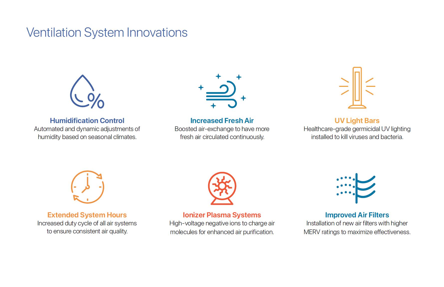 Ventilation Innovations